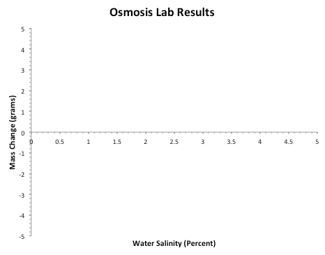 osmolarity of potato tubers lab report Category: biology lab report title: a comparison of the water potential of potato and sweet potato tubers  potato and sweet potato tubers, by measuring the gain or loss of water when samples of the tissue are placed in a range of concentrations of sucrose solutions.