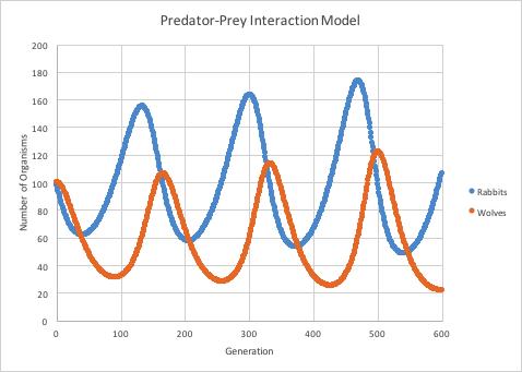 prey and predator relationship graph