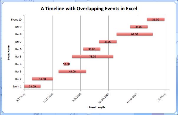 Excel Timelines