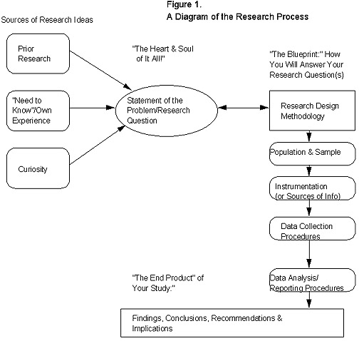 collection research process diagram pictures   diagramscycle of research process