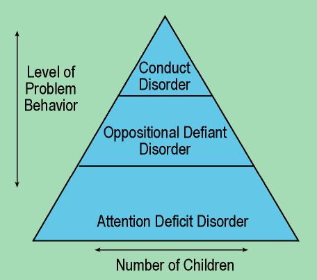 oppositional defiant disorder 3 essay Hamilton, ss, and armando, j (2008, october 1) oppositional defiant disorder american family physician, 78 (7), 861-866 kashdan, tb, jacob, rg, pelham, we, et al (2004) depression and anxiety in parents of children with adhd and varying levels of oppositional defiant behaviors: modeling relationships with family functioning.