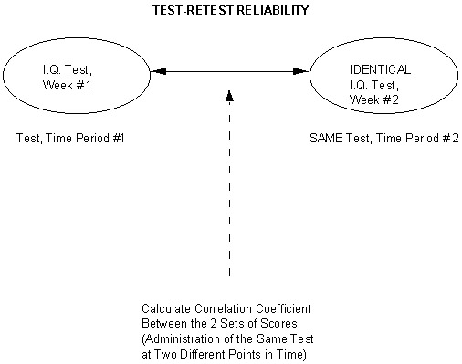 on the validity of essay tests of achievement