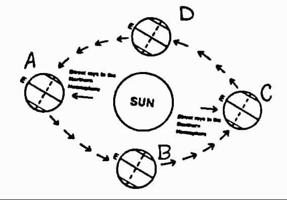 diagram of in the summer solstice northern hemisphere